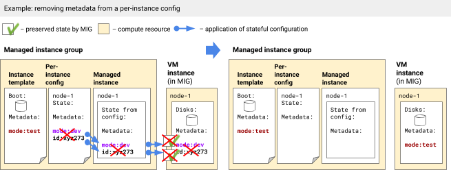 Removing metadata from a per-instance configuration.