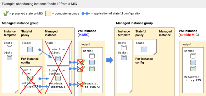 Abandoning an instance from a stateful MIG.