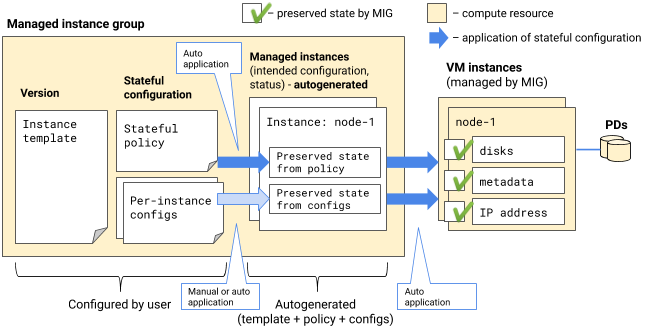 Applying stateful configuration to managed instances.