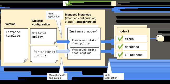 Applying stateful configuration to managed instances.