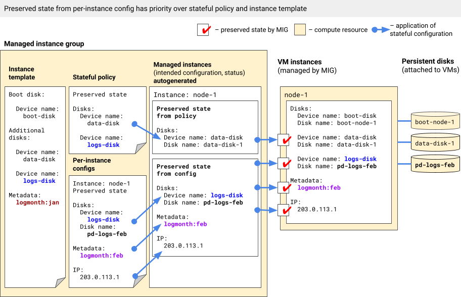 Configuration from per-instance configs takes priority over stateful policy and instance template.