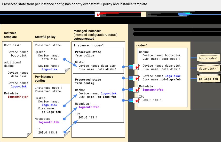 实例配置中的配置优先于有状态政策和实例模板。