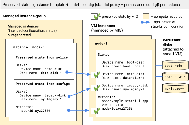 Preserved state generated from applied stateful configuration.