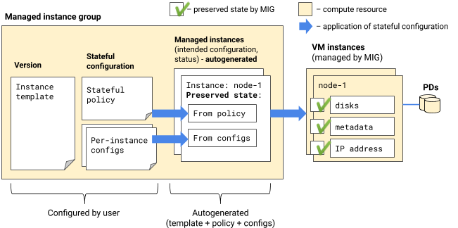 Preserved state of managed VMs that are generated by applying stateful configuration.