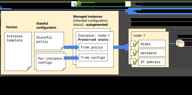 스테이트풀(Stateful) 구성을 적용하여 생성되는 관리형 VM의 보존 상태