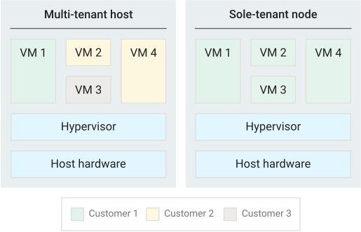 Projects on a multi-tenant host versus a sole-tenant node.