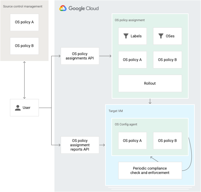 OS configuration management architecture.