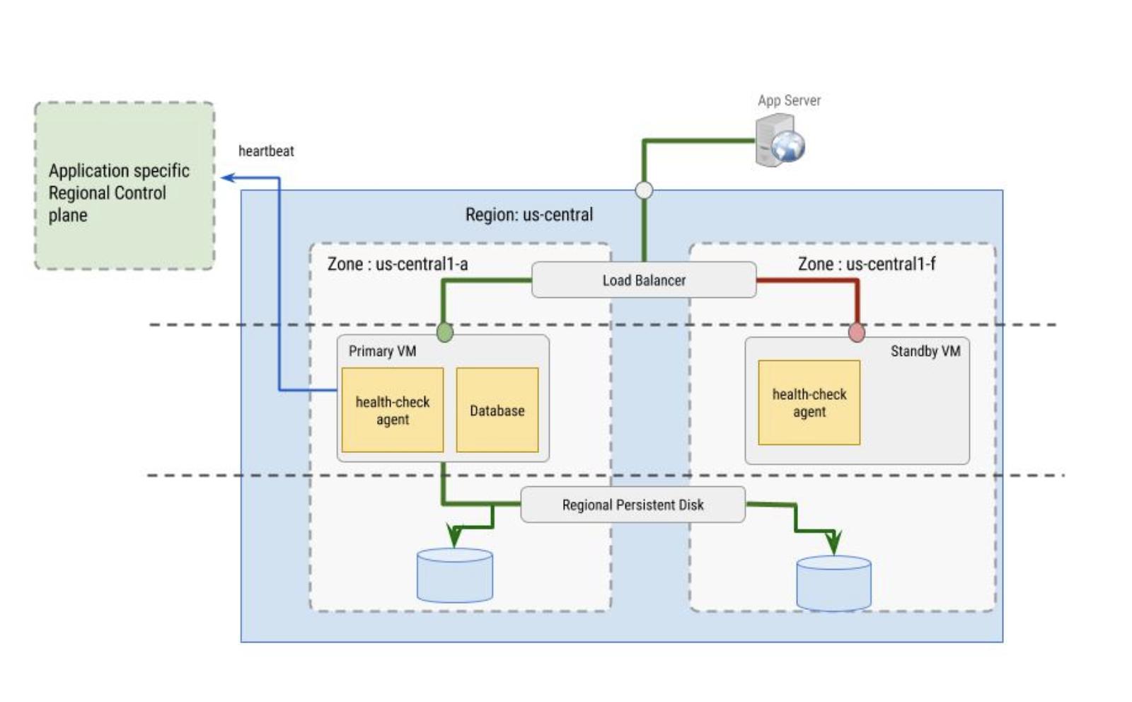 Función del agente de verificación de estado en la VM
