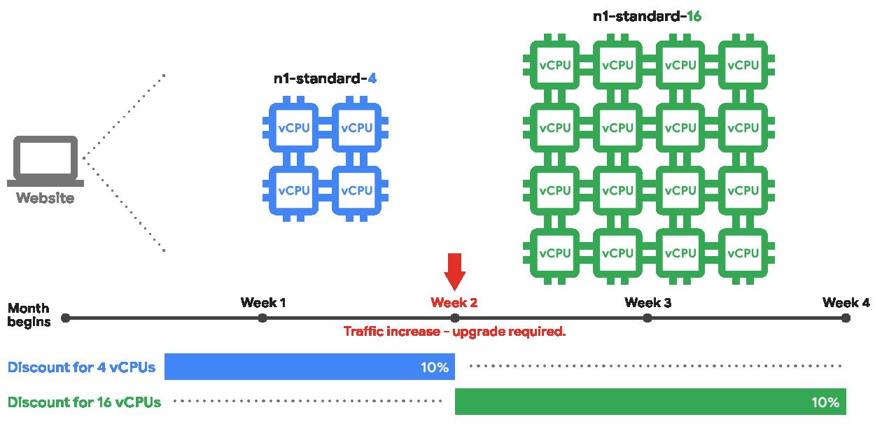 L'illustration indique la manière dont les remises automatiques proportionnelles à une utilisation soutenue et basées sur les types de machines étaient auparavant appliquées aux instances.