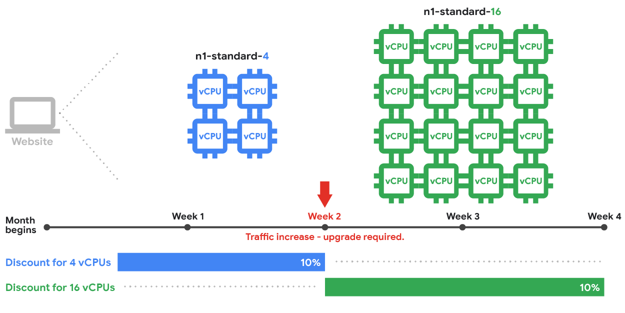 Diagram showing how instances were previously inferred using machine-type sustained use discounts