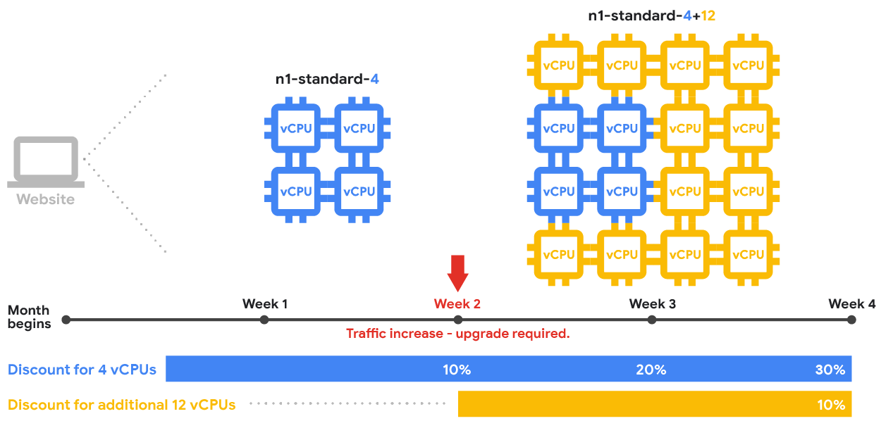 Cómo se combinan las CPU virtuales de las instancias con descuentos por uso continuo basados en recursos para tipos predefinidos de máquina.
