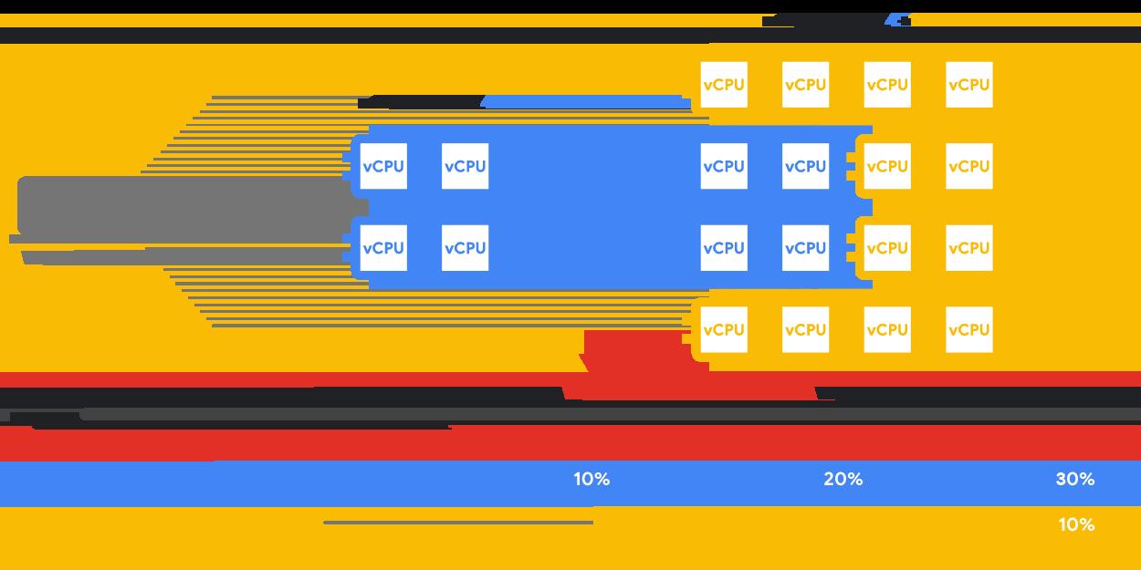 Graphique affichant la manière dont les processeurs virtuels des instances sont associés à l'aide de remises automatiques proportionnelles à une utilisation soutenue, basées sur les ressources, pour les types de machines prédéfinis