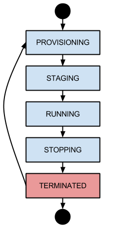 Diagram describing the progression of instance statuses