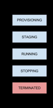 インスタンス ステータスの進行を説明する図