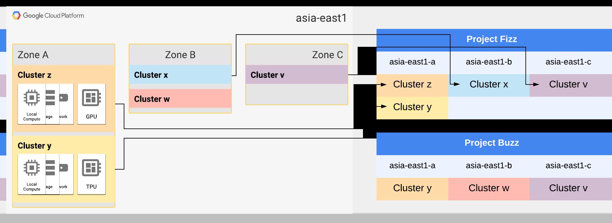 asia-east1 ゾーン A と B はそれぞれ 2 つのクラスタに拡張されています。