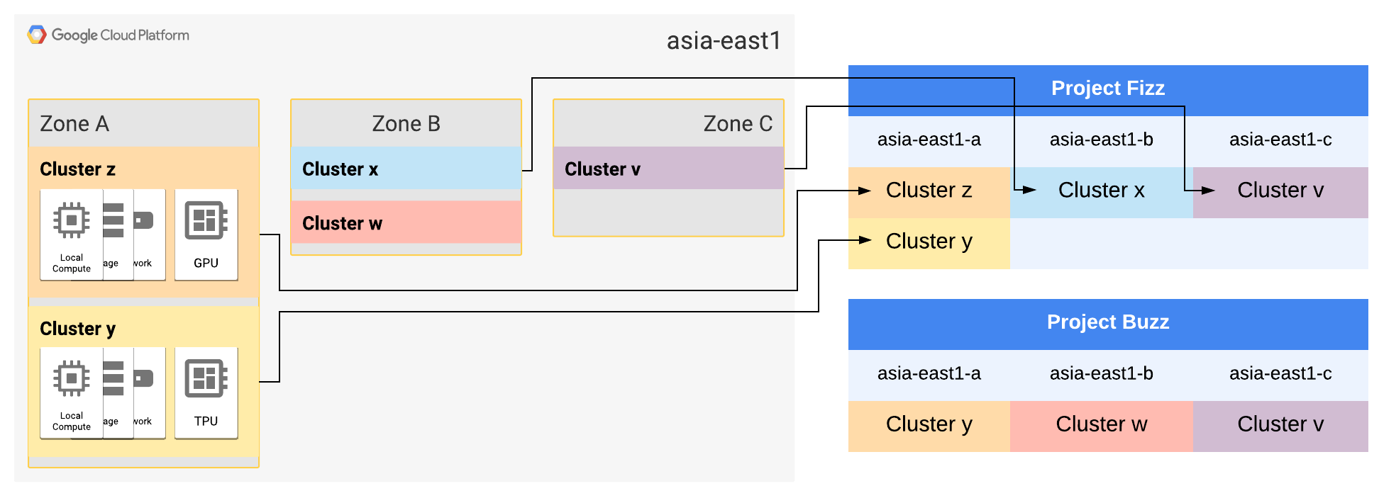 asia-east1 zones A and B have each expanded to two clusters.