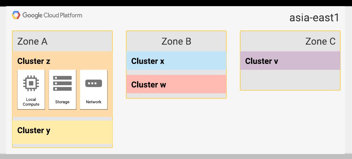 Die asia-east1-Zonen A und B wurden jeweils auf zwei Cluster erweitert.