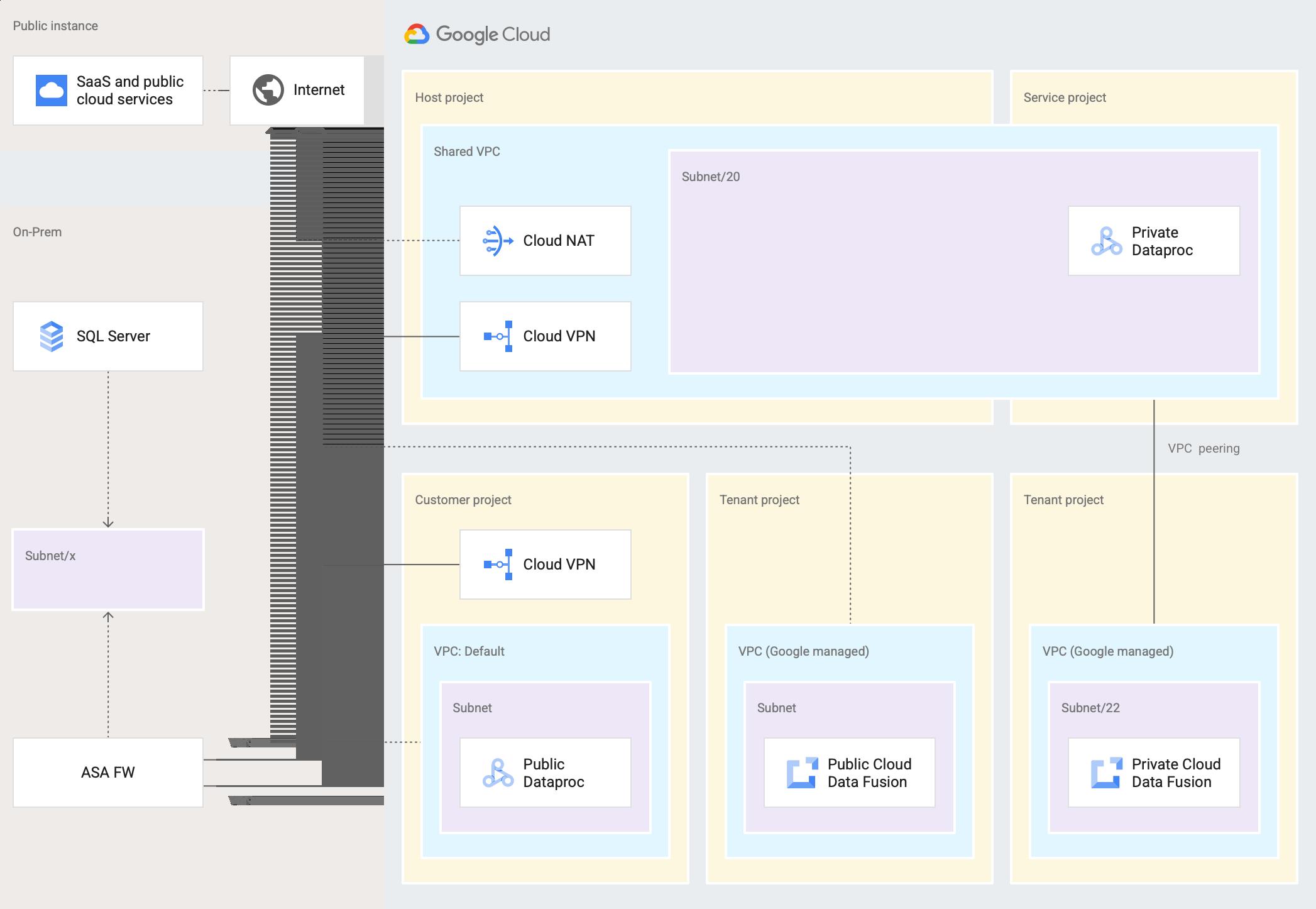 Diagrama de rede do Cloud Data Fusion