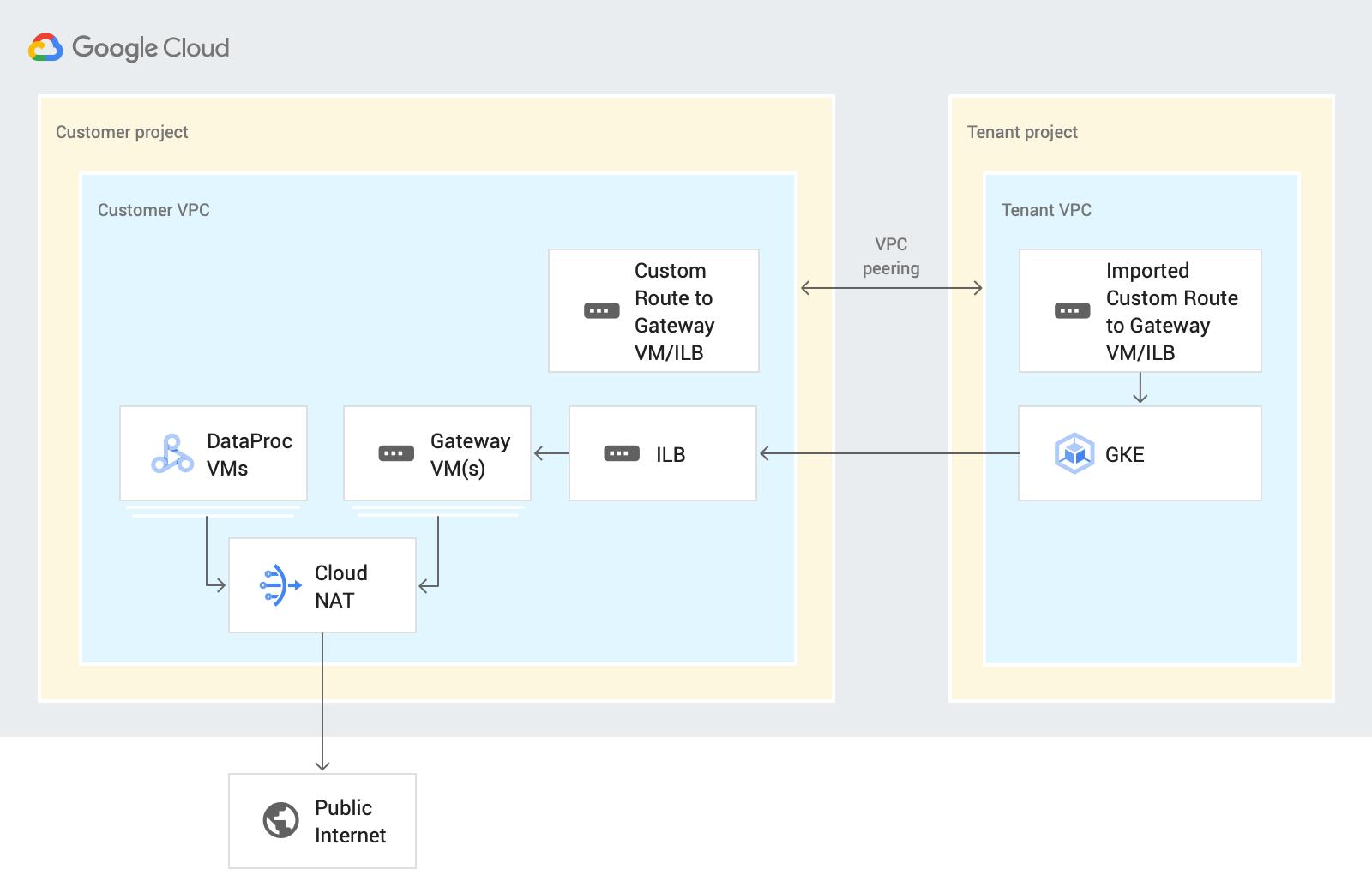 Schéma de l'architecture d'une instance privée