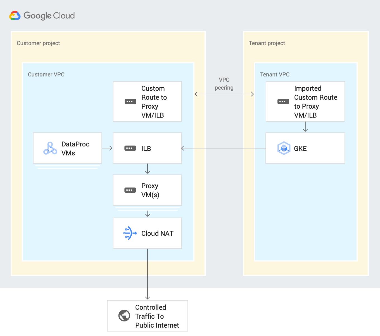 Private instance architecture diagram