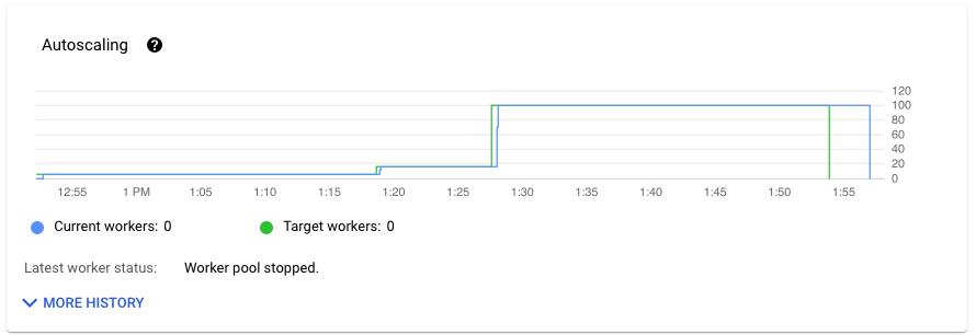 Visualisation des données montrant le nombre de nœuds de calcul dans un pipeline