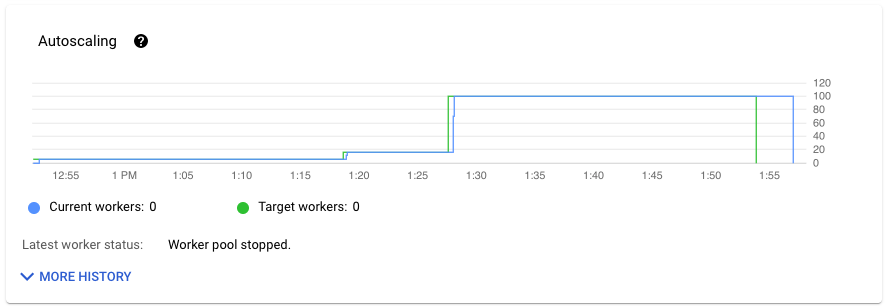 パイプライン内のワーカー数を示すデータの可視化。