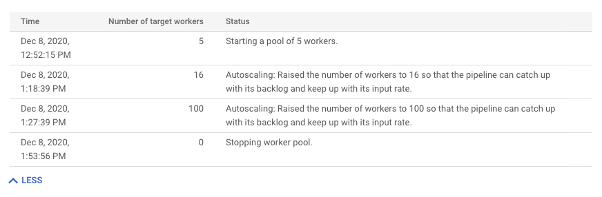 显示流水线的工作器历史记录的表格。