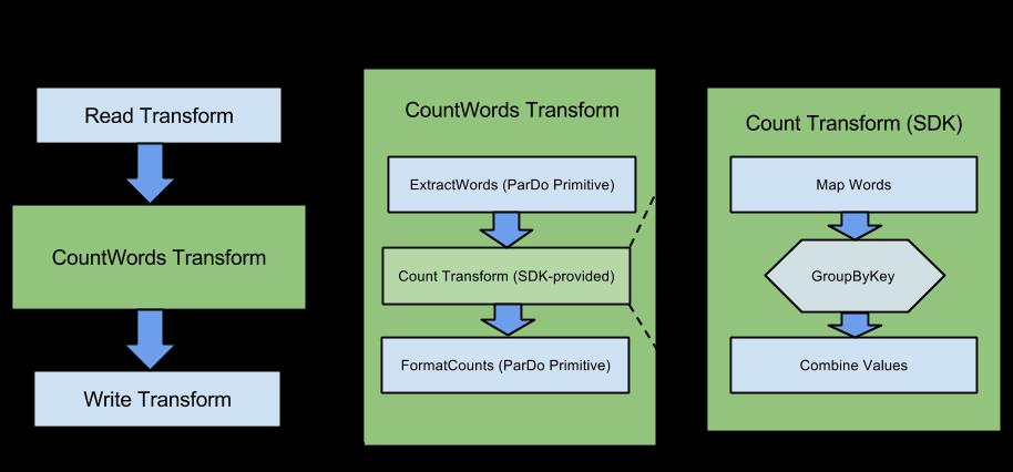 La transformación CountWords es una transformación compuesta que utiliza dos operaciones ParDo y la transformación provista por el SDK llamada Count.