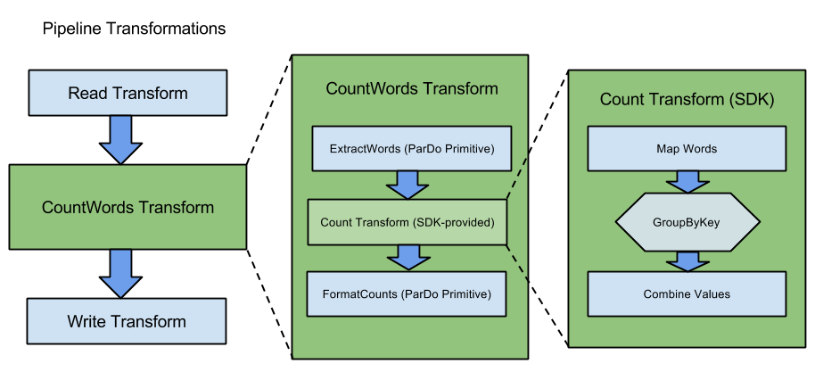 The CountWords transform is a composite transform that uses two ParDo               operations and uses the SDK-provided transform called Count.
