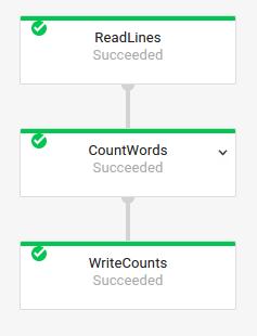 Graphique d'exécution d'un pipeline WordCount tel qu'il s'affiche dans l'interface de surveillance de CloudDataflow.
