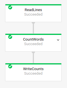 The execution graph for a WordCount pipeline as shown in the Dataflow monitoring               interface.