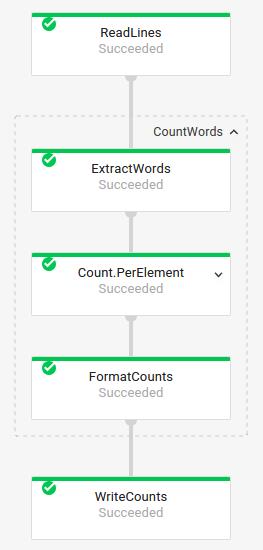 Le graphique d'exécution d'un pipeline WordCount, avec la transformation CountWords développée pour afficher les transformations qui la constituent.