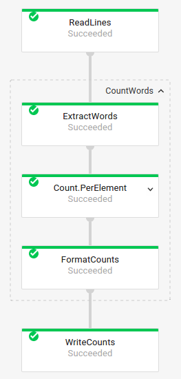 The execution graph for a WordCount pipeline with the CountWords transform expanded               to show its component transforms.