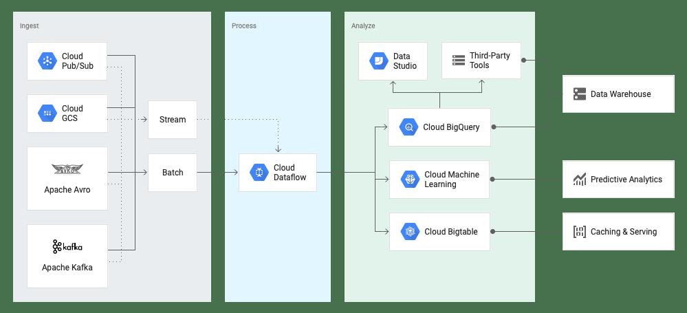 schéma-dataflow