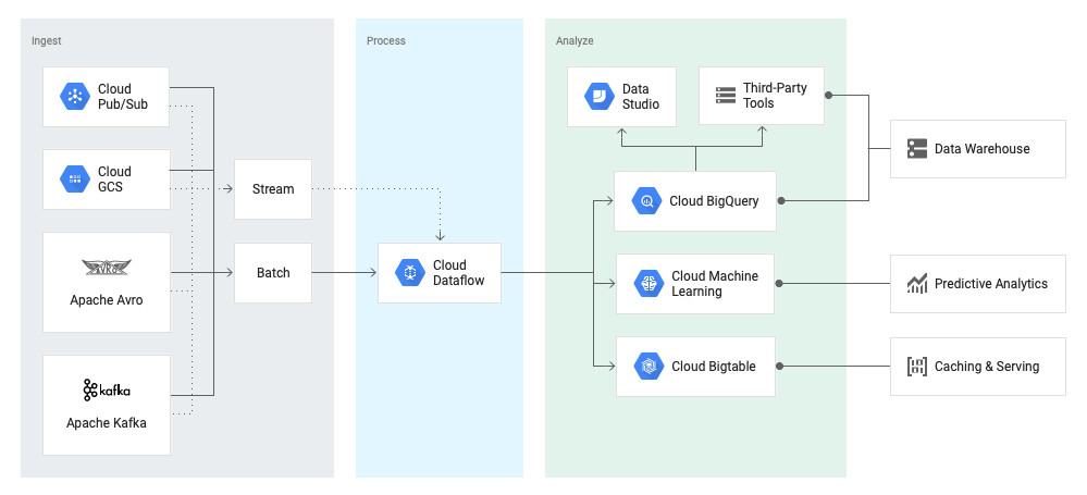 diagram-dataflow