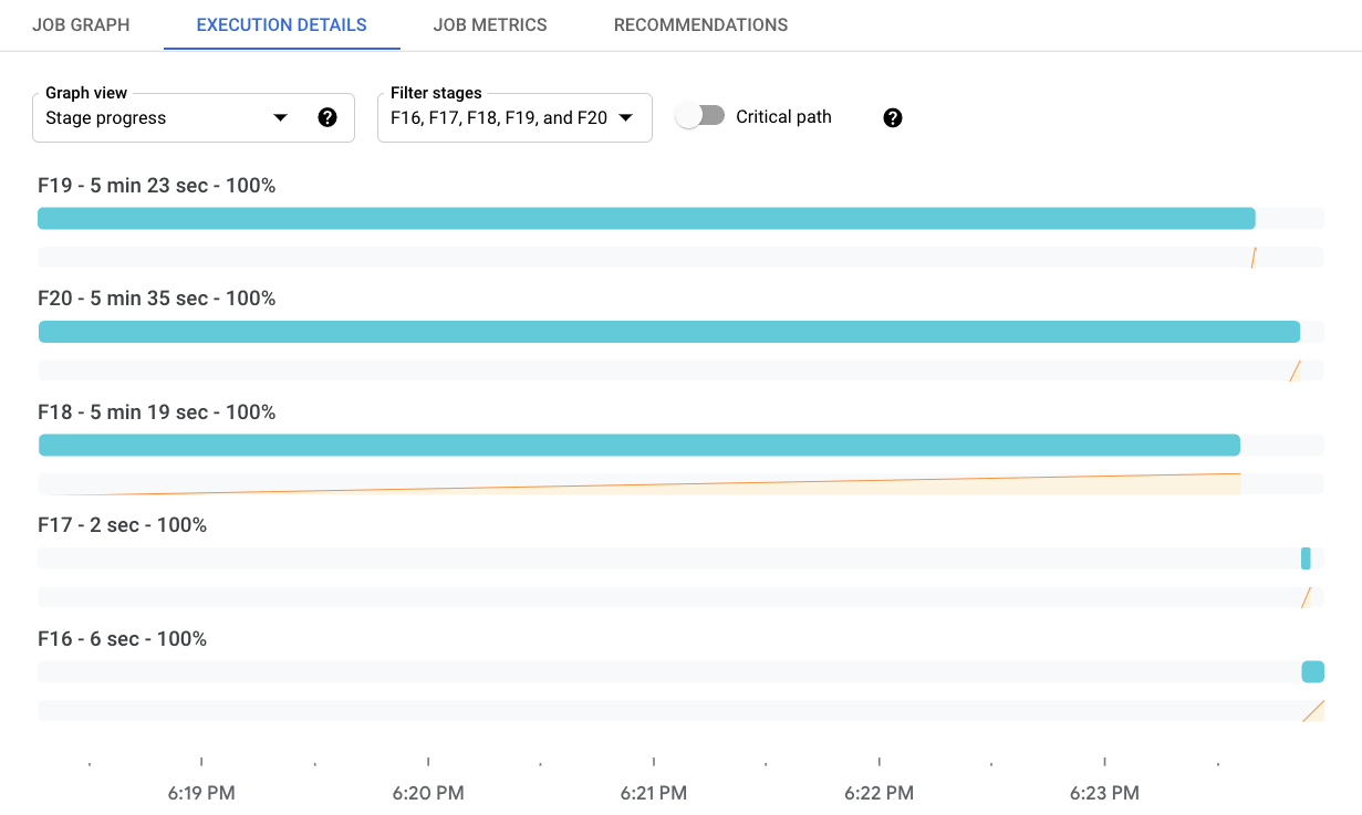 Un ejemplo de la vista de progreso de la etapa, que muestra una visualización del tiempo para seis etapas de ejecución diferentes. Esta vista también incluye el panel de información de la etapa.