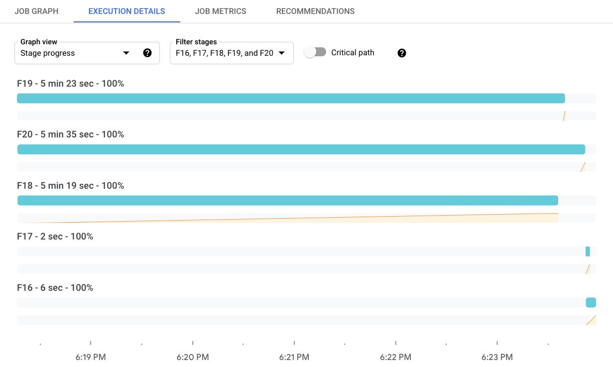 Um exemplo da visualização de progresso do estágio, mostrando uma visualização do período do tempo de seis etapas de execução diferentes. Essa visualização também inclui o painel de informações do estágio.