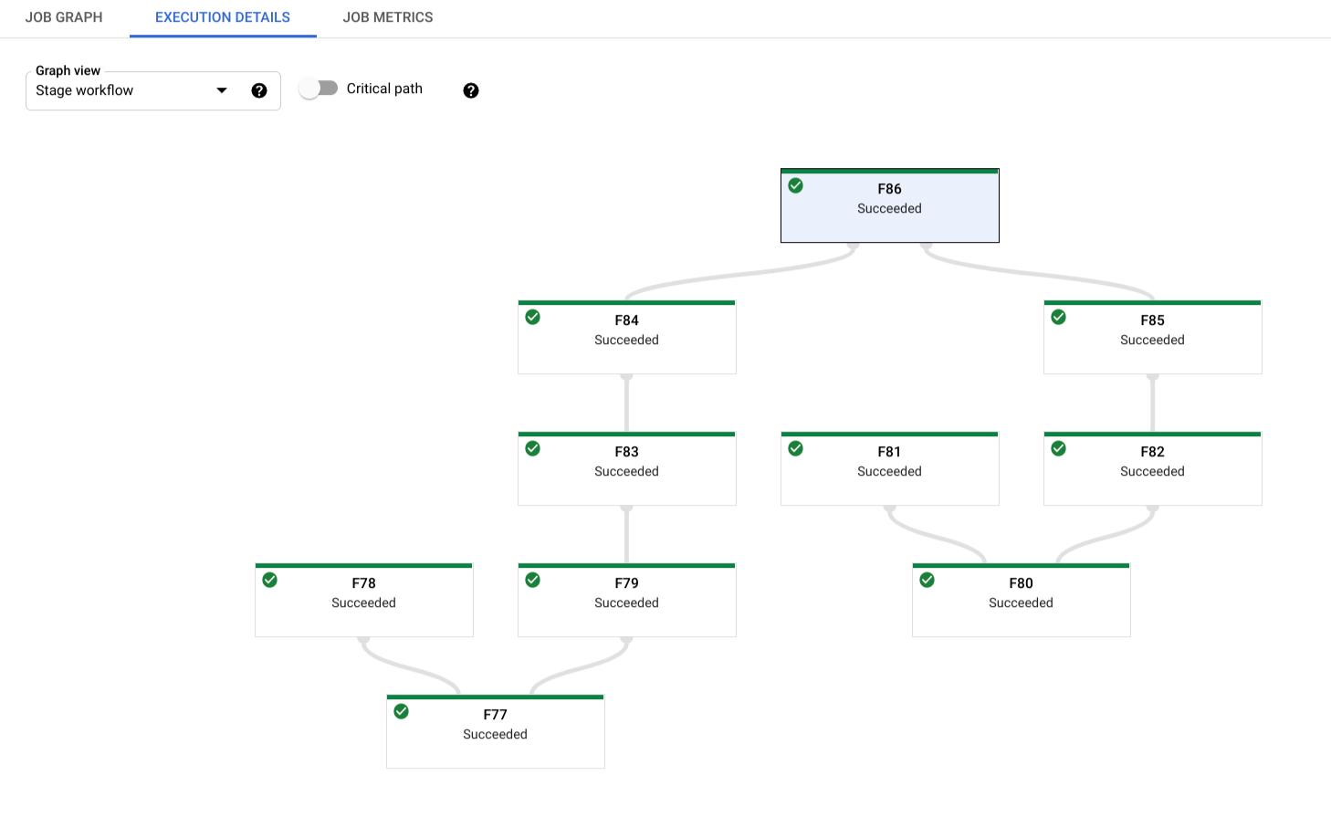 ステージのワークフロー ビューの例。ジョブのさまざまな実行ステージの階層が表示されます。