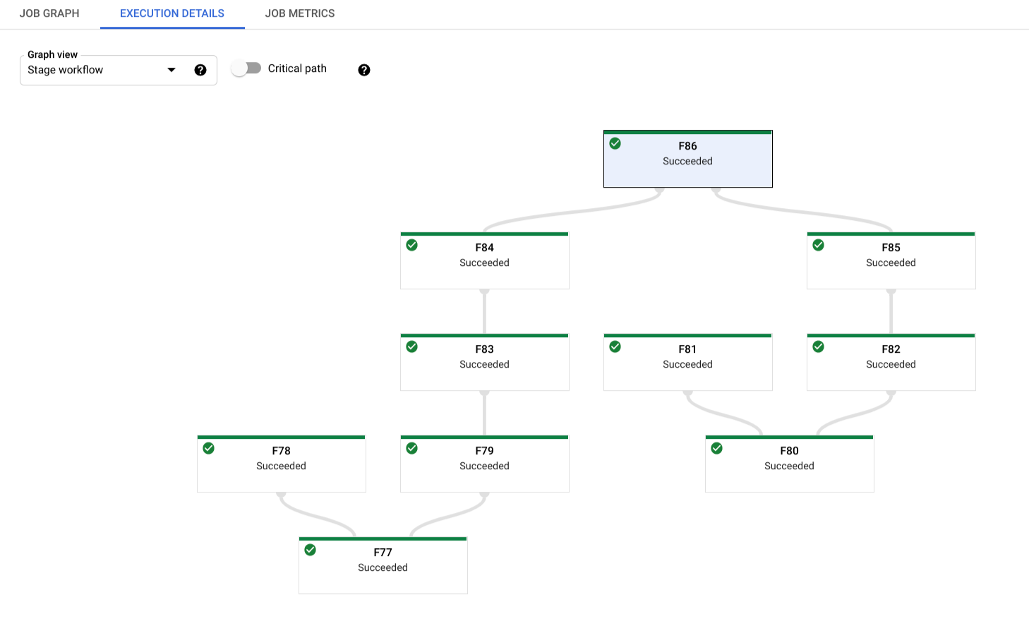 An example of the Stage workflow view, showing the hierarchy of the different execution stages of a job.