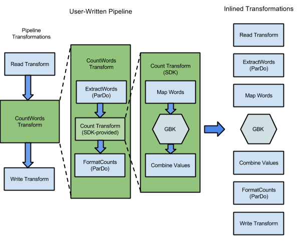 Grafik: Die Transformationen im Beispielprogramm WordCount werden in einer Ausführungsgrafik mit den vom Cloud Dataflow-Dienst auszuführenden Schritten gezeigt.