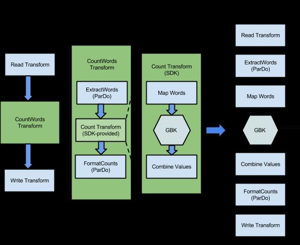 Dataflow サービスで実行するステップの実行グラフに展開された WordCount サンプル プログラムの変換。