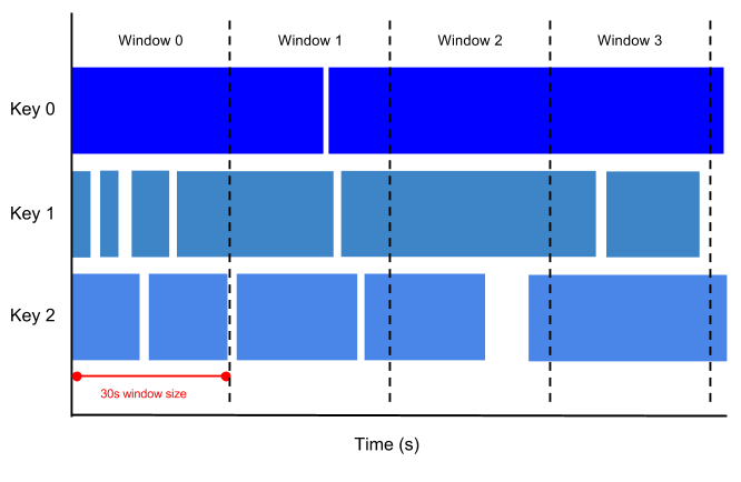 A diagram representing fixed-time windowing.