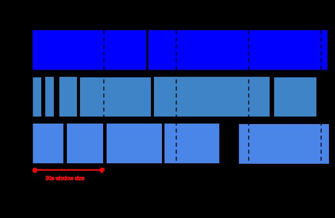Una imagen que muestra ventanas de saltos de tamaño constante, 30segundos de duración