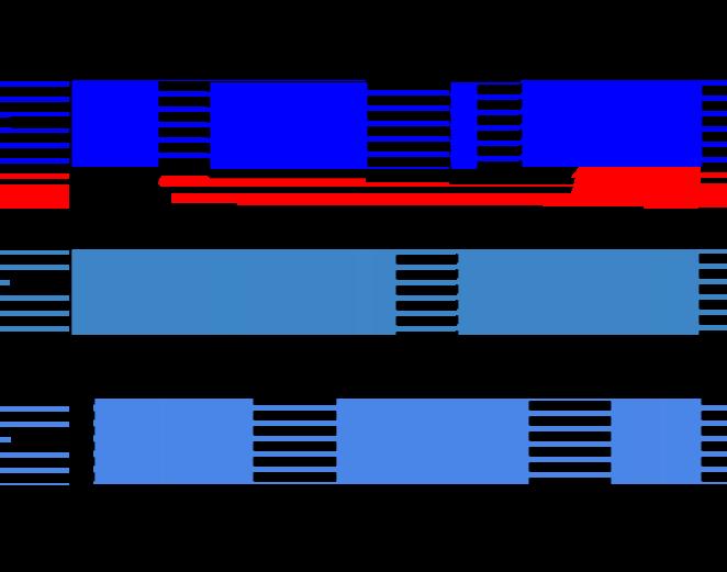 Un diagramme représentant le fenêtrage de session.