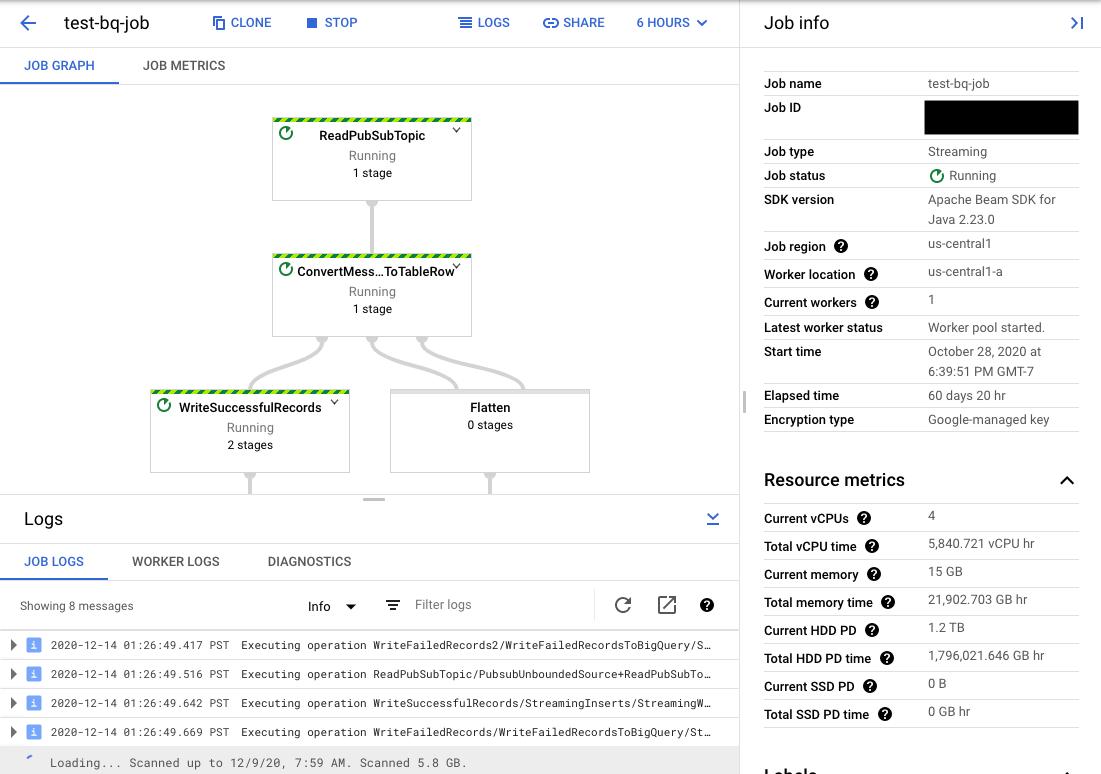 Vista de laIU de supervisión de Dataflow con la pestaña de grafo de trabajos seleccionada. En este modo, puedes ver el grafo de la canalización, la información del trabajo, los registros de trabajo, los registros de trabajadores, los informes de errores de trabajo y la herramienta de selección de tiempo.