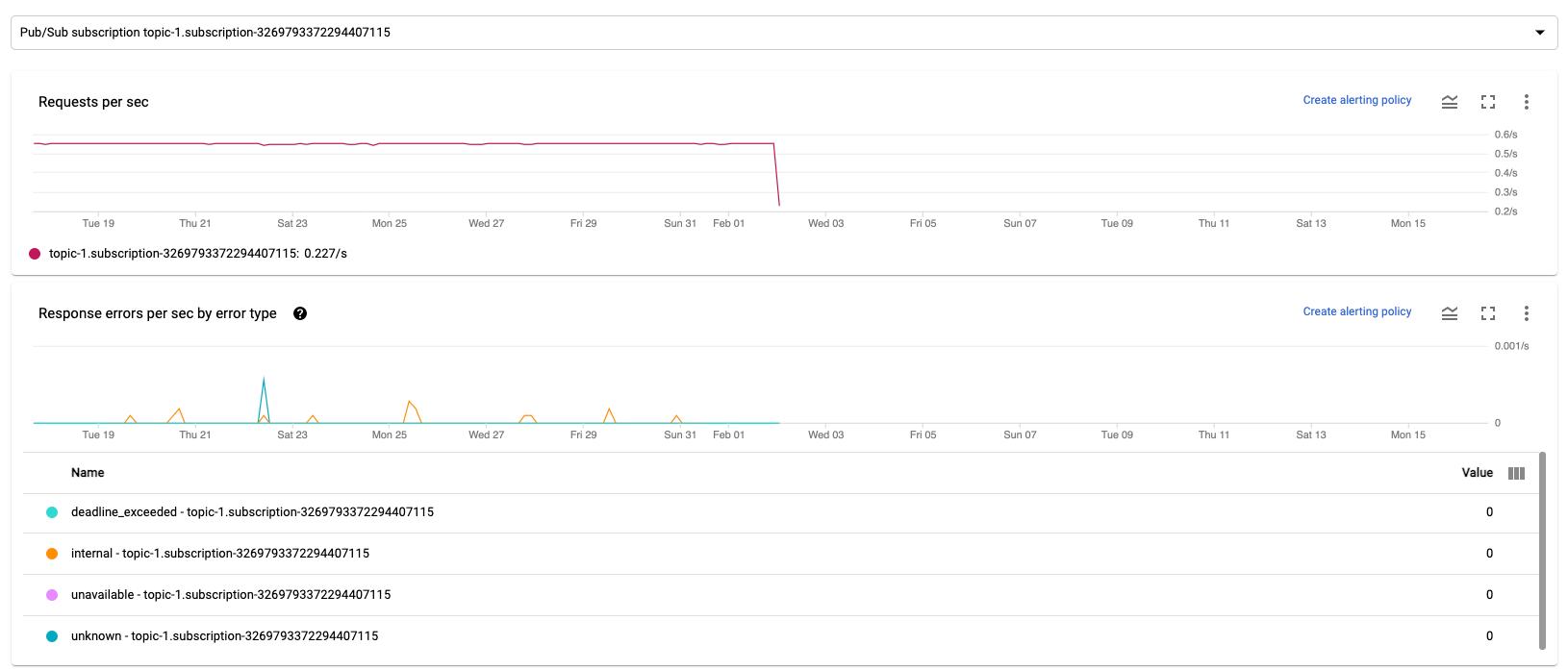 Série de graphiques affichant les métriques d'entrée et de sortie pour une tâche de traitement par flux Dataflow