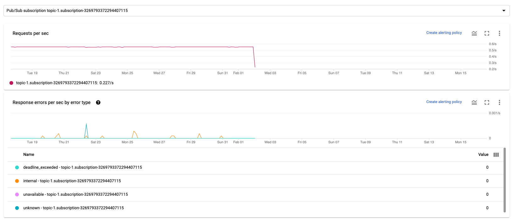 A series of charts showing input and output metrics for a Dataflow streaming job.