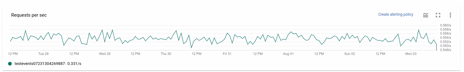 Un gráfico que muestra la cantidad de solicitudes a la API para leer o escribir datos por fuente o receptor a lo largo del tiempo.