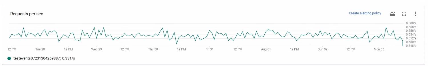 一定期間に発生したデータの読み取りまたは書き込みを行う API リクエストの数をソース別またはシンク別に示すグラフ。