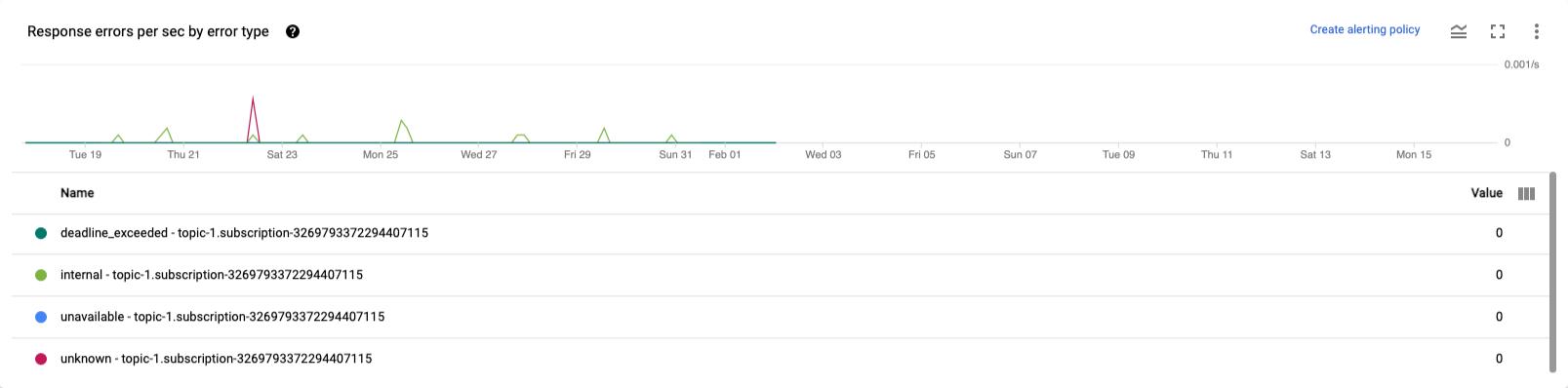 一定期間に発生したデータの読み取りまたは書き込みを行う API リクエストの失敗の頻度をソースまたはシンク別に示すグラフ。